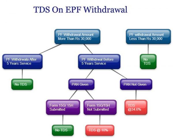 tax on pf withdrawal